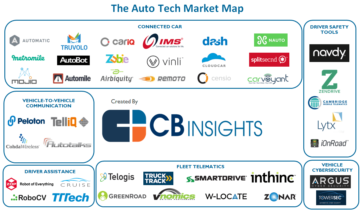 Startup MGZN – Car Tech Startup Investment Exceeds $1 Billion In 2016